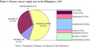 Figure 1 Energy Supply Philippines