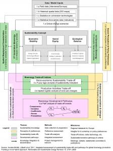 STRAP framework